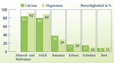 Grafik Bioverfügbarkeit Mineralstoffe: Calcium und Magnesium